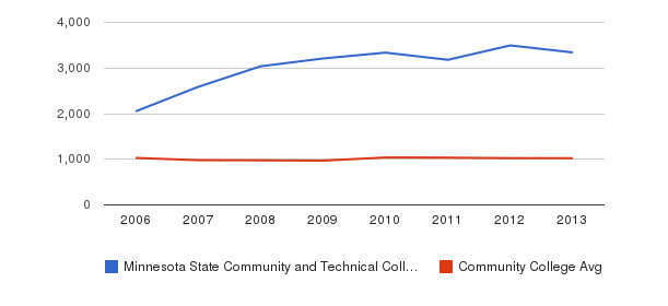 Minnesota State Community and Technical College Part-Time Students&nbsp(2006-2013)