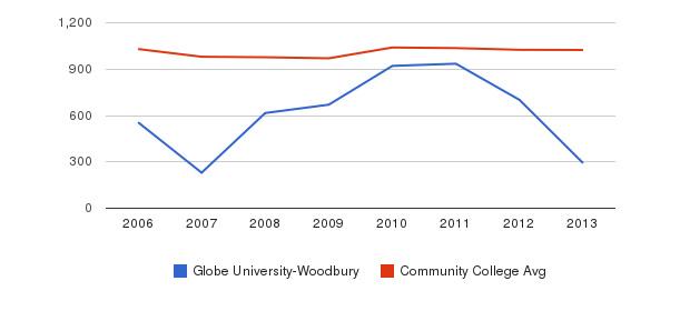 Globe University-Woodbury Part-Time Students&nbsp(2006-2013)