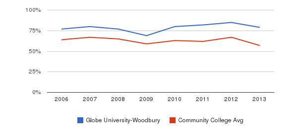 Globe University-Woodbury White&nbsp(2006-2013)