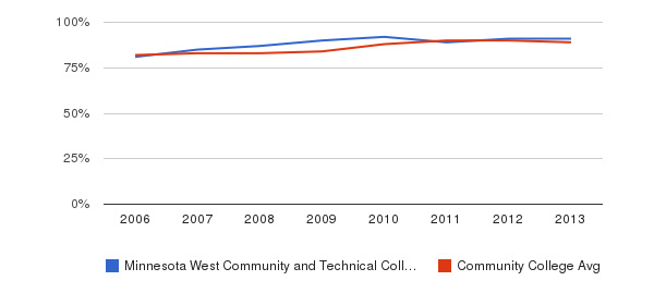 Minnesota West Community and Technical College % Students Receiving Some Financial Aid&nbsp(2006-2013)