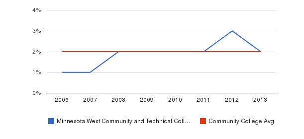 Minnesota West Community and Technical College Asian&nbsp(2006-2013)