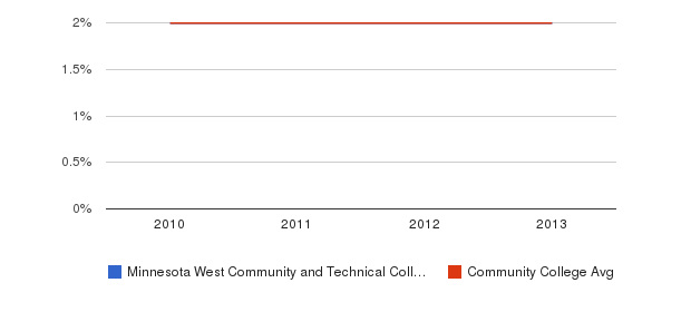 Minnesota West Community and Technical College More&nbsp(2010-2013)