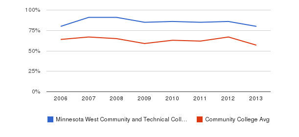 Minnesota West Community and Technical College White&nbsp(2006-2013)