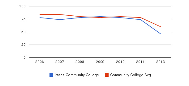 Itasca Community College Total Faculty&nbsp(2006-2013)