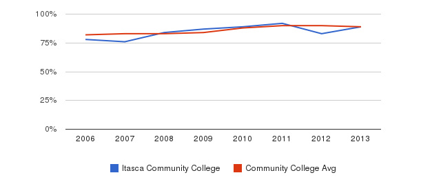 Itasca Community College % Students Receiving Some Financial Aid&nbsp(2006-2013)