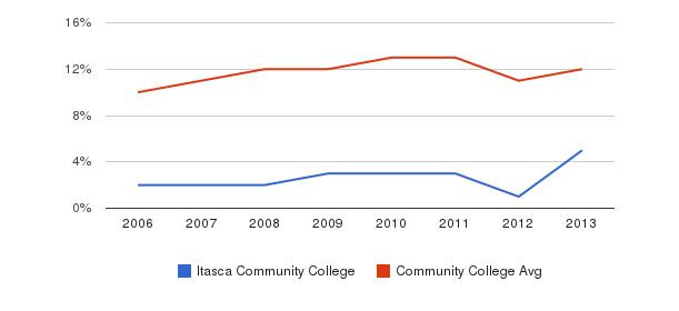 Itasca Community College Black&nbsp(2006-2013)