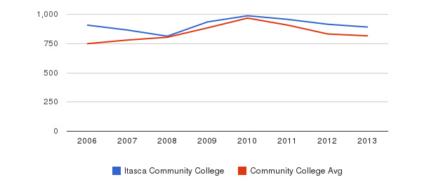 Itasca Community College Full-Time Students&nbsp(2006-2013)