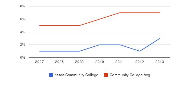 Itasca Community College Hispanic&nbsp(2007-2013)