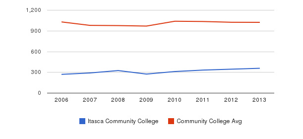Itasca Community College Part-Time Students&nbsp(2006-2013)