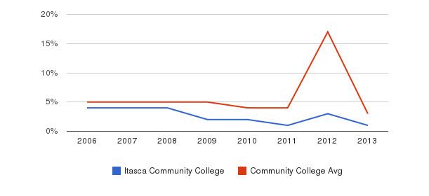 Itasca Community College Unknown&nbsp(2006-2013)