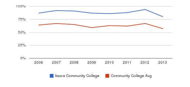 Itasca Community College White&nbsp(2006-2013)