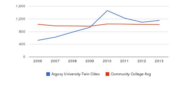 Argosy University-Twin Cities Part-Time Students&nbsp(2006-2013)