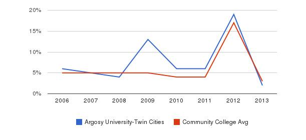 Argosy University-Twin Cities Unknown&nbsp(2006-2013)