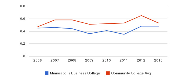 Minneapolis Business College Diversity Score&nbsp(2006-2013)