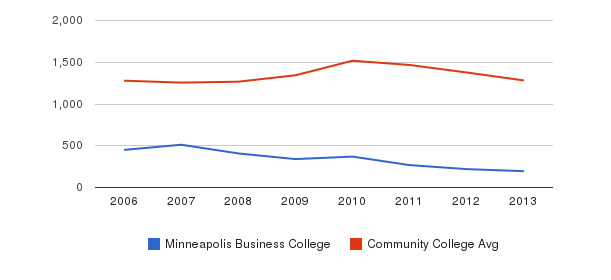 Minneapolis Business College Total Enrollment&nbsp(2006-2013)