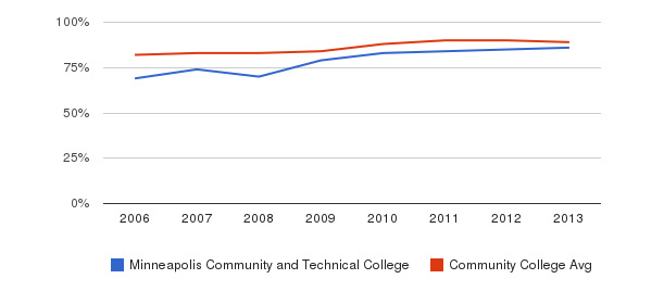 Minneapolis Community and Technical College % Students Receiving Some Financial Aid&nbsp(2006-2013)