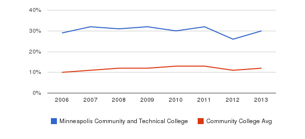 Minneapolis Community and Technical College Black&nbsp(2006-2013)