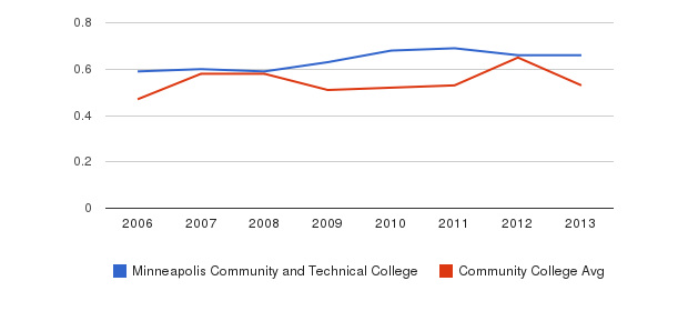 Minneapolis Community and Technical College Diversity Score&nbsp(2006-2013)
