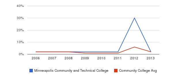 Minneapolis Community and Technical College non_resident&nbsp(2006-2013)