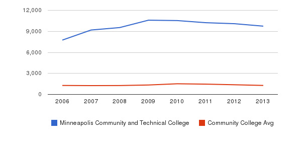 Minneapolis Community and Technical College Total Enrollment&nbsp(2006-2013)