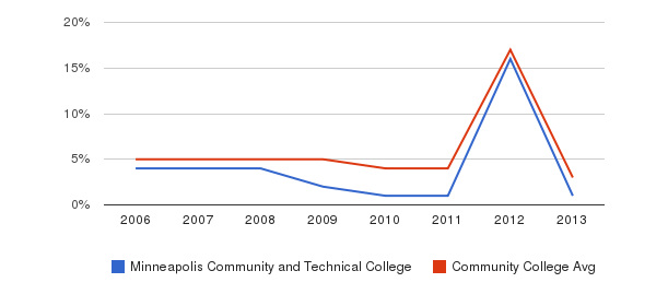 Minneapolis Community and Technical College Unknown&nbsp(2006-2013)