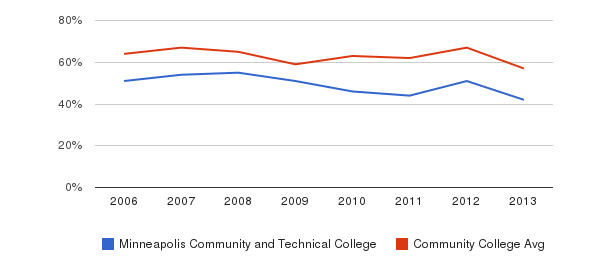 Minneapolis Community and Technical College White&nbsp(2006-2013)