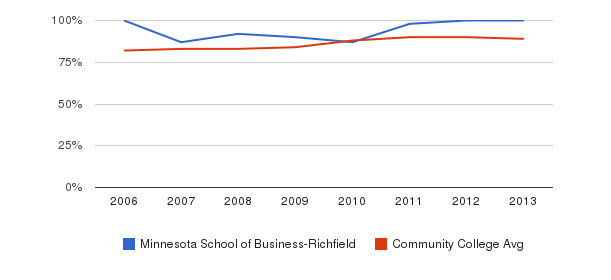 Minnesota School of Business-Richfield % Students Receiving Some Financial Aid&nbsp(2006-2013)