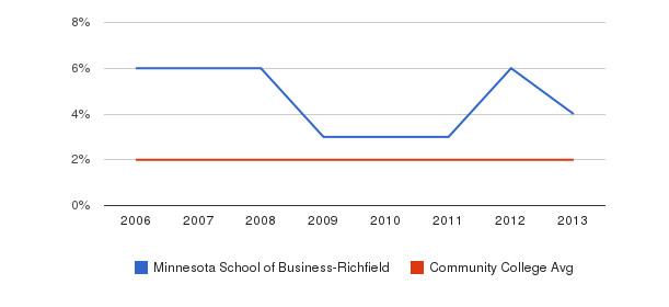 Minnesota School of Business-Richfield Asian&nbsp(2006-2013)