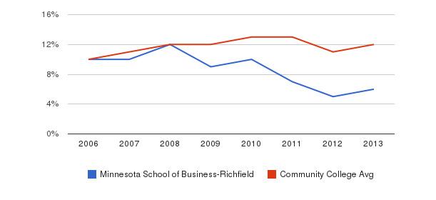 Minnesota School of Business-Richfield Black&nbsp(2006-2013)