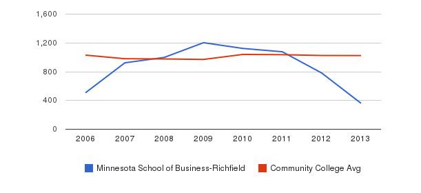 Minnesota School of Business-Richfield Part-Time Students&nbsp(2006-2013)