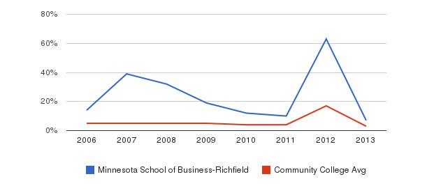 Minnesota School of Business-Richfield Unknown&nbsp(2006-2013)