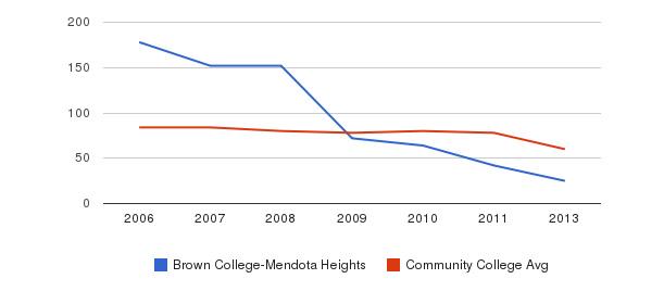 Brown College-Mendota Heights Total Faculty&nbsp(2006-2013)