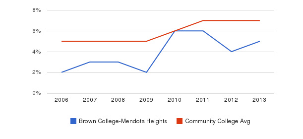 Brown College-Mendota Heights Hispanic&nbsp(2006-2013)