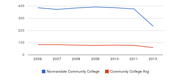 Normandale Community College Total Faculty&nbsp(2006-2013)