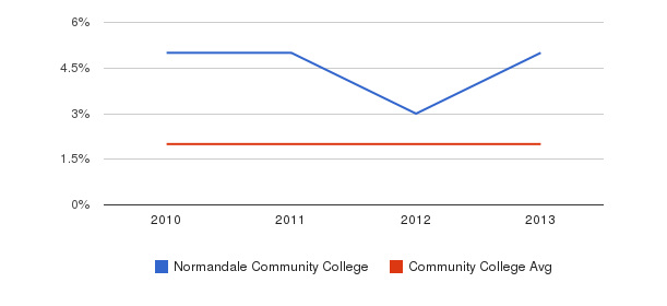Normandale Community College More&nbsp(2010-2013)