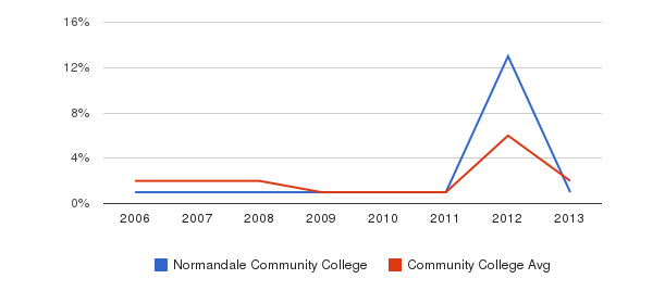 Normandale Community College non_resident&nbsp(2006-2013)