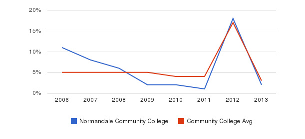 Normandale Community College Unknown&nbsp(2006-2013)