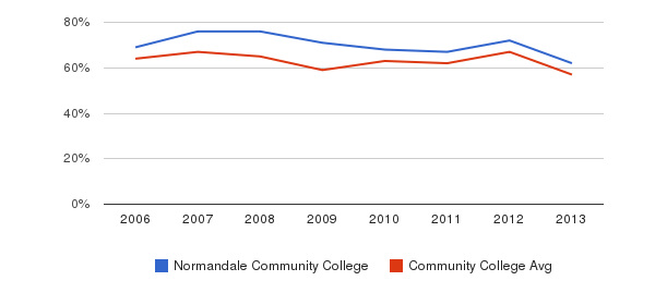 Normandale Community College White&nbsp(2006-2013)