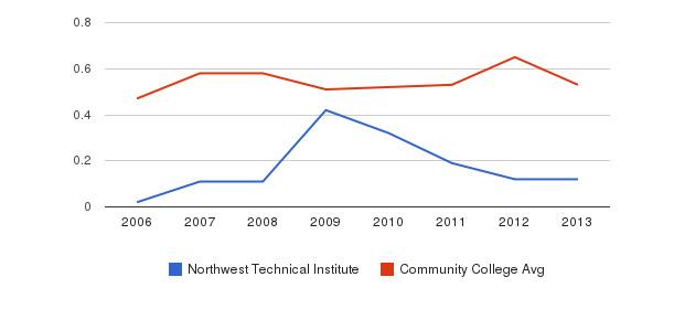 Northwest Technical Institute Diversity Score&nbsp(2006-2013)