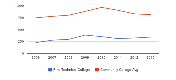 Pine Technical College Full-Time Students&nbsp(2006-2013)
