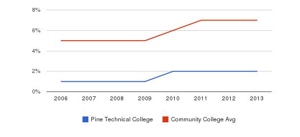 Pine Technical College Hispanic&nbsp(2006-2013)