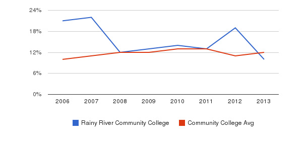 Rainy River Community College Black&nbsp(2006-2013)
