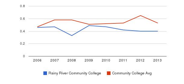 Rainy River Community College Diversity Score&nbsp(2006-2013)