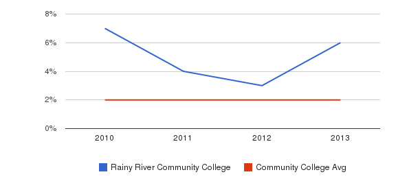 Rainy River Community College More&nbsp(2010-2013)