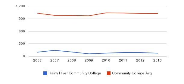 Rainy River Community College Part-Time Students&nbsp(2006-2013)