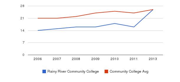 Rainy River Community College student staff&nbsp(2006-2013)