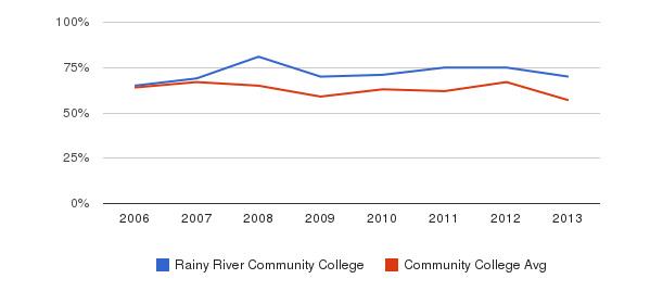 Rainy River Community College White&nbsp(2006-2013)