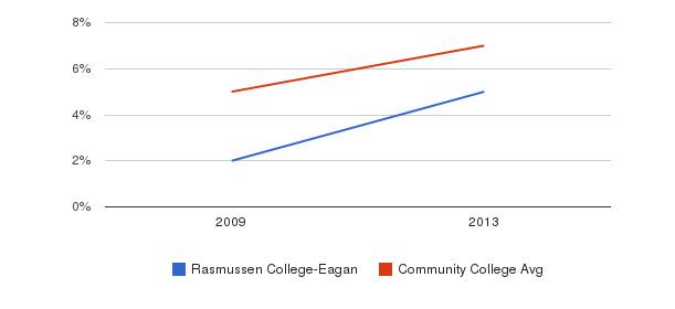 Rasmussen College-Eagan Hispanic&nbsp(2009-2013)