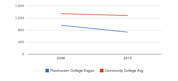 Rasmussen College-Eagan Total Enrollment&nbsp(2009-2013)