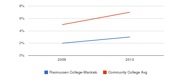 Rasmussen College-Mankato Hispanic&nbsp(2009-2013)